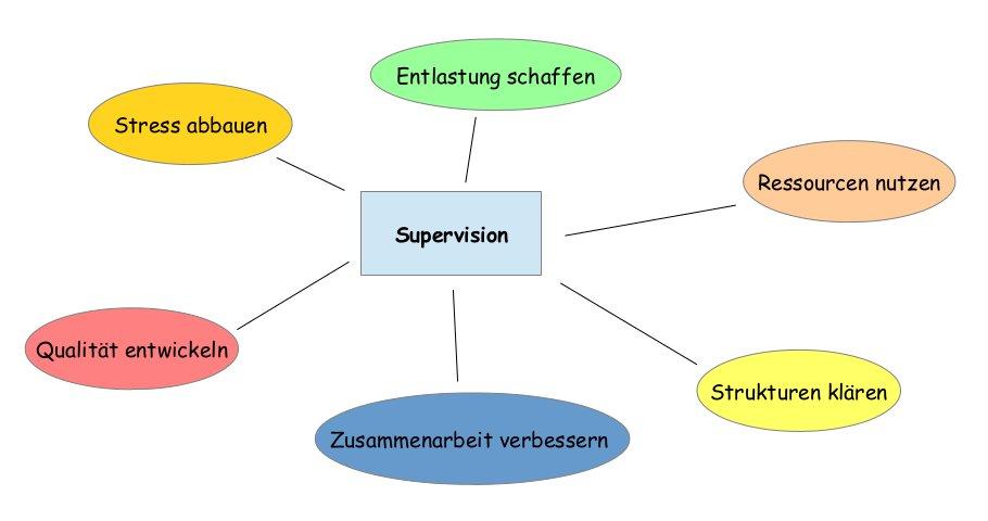 Mögliche Ziele von Supervision